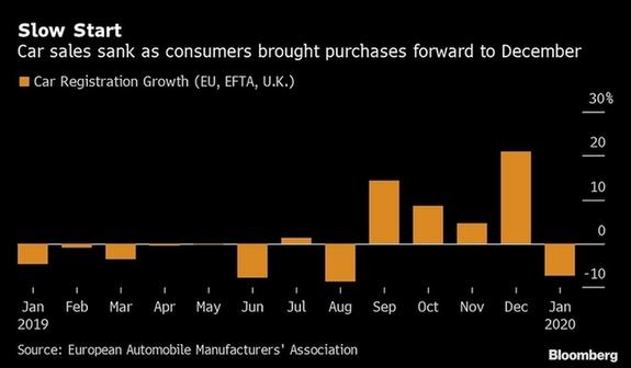 欧洲1月汽车销量下滑7.4% 全年或面临2%萎缩