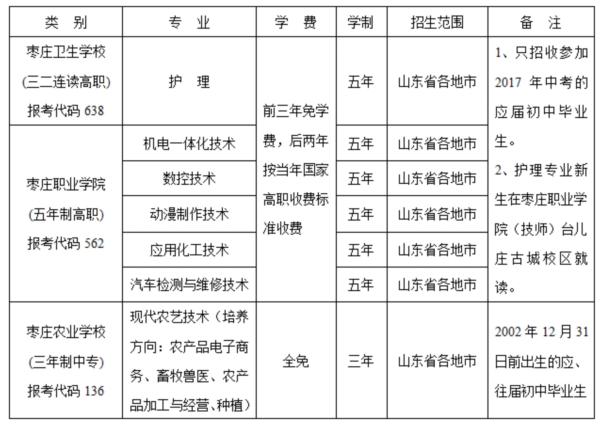 代号10904!|枣庄学院2017年招生章程出炉