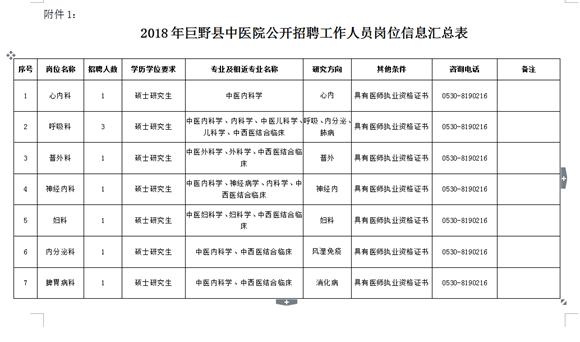 巨野县中医院2018年度高层次人才引进公告