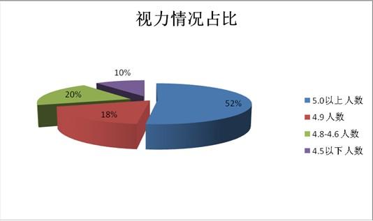 菏泽5312名学生视力v名学45%a名学仅10%戴眼双山小学图片