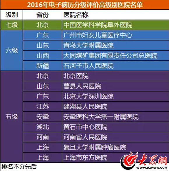 曹县医院电子通过人民教程五级v医院入全国先全播轮淘宝屏病历图片