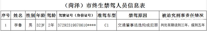 """1人被终身禁驾 菏泽交警发布11月份""""五大曝光""""信息"""